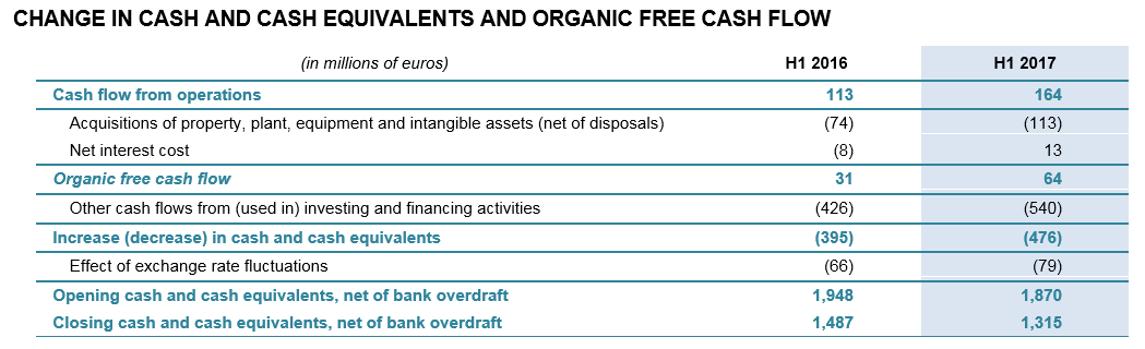 CHANGE IN CASH AND CASH EQUIVALENTS AND ORGANIC FREE CASH FLOW