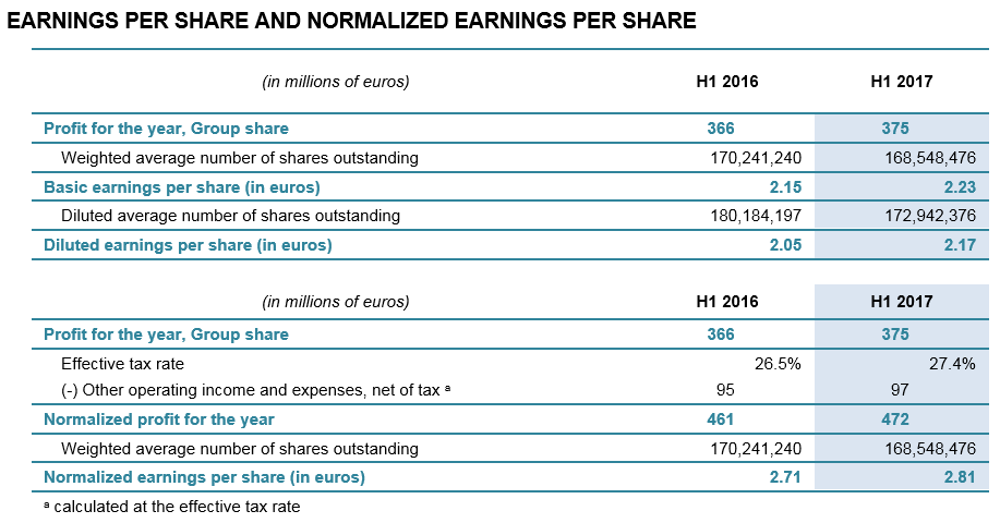 EARNINGS PER SHARE AND NORMALIZED EARNINGS PER SHARE