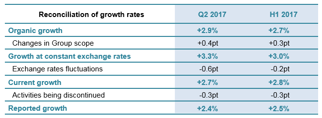 Reconciliation of growth rates