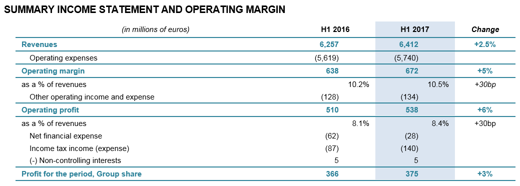 SUMMARY INCOME STATEMENT AND OPERATING MARGIN
